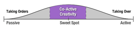 Co-Active Creativity