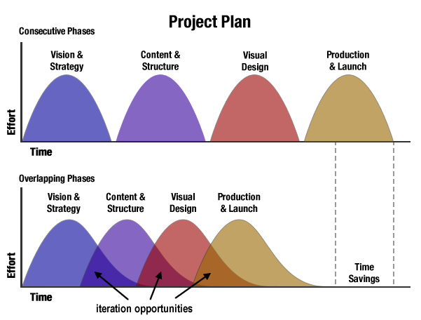 Project Plan showing consecutive phases vs. overlapping phases